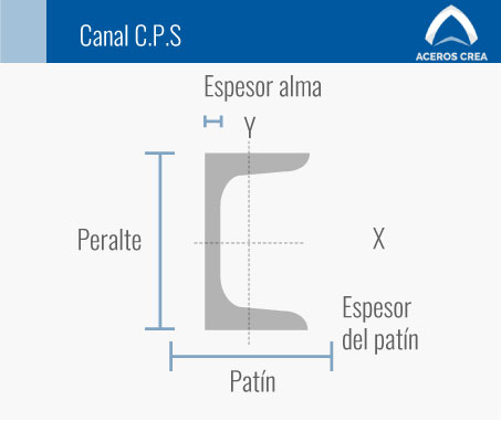 Estructura canal CPS
