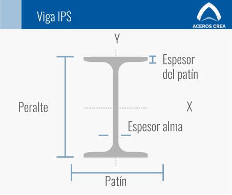 Estructura de la viga IPS